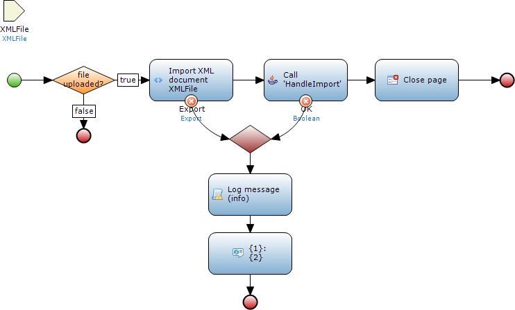 importMicroflow